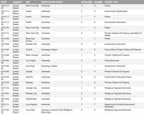 USterrorismsampling2013-2014